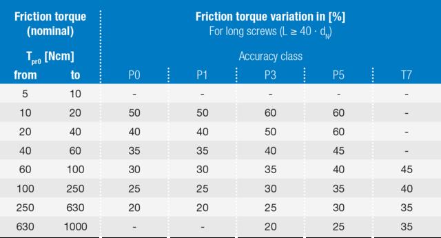 Friction Torque - August Steinmeyer GmbH & Co  KG